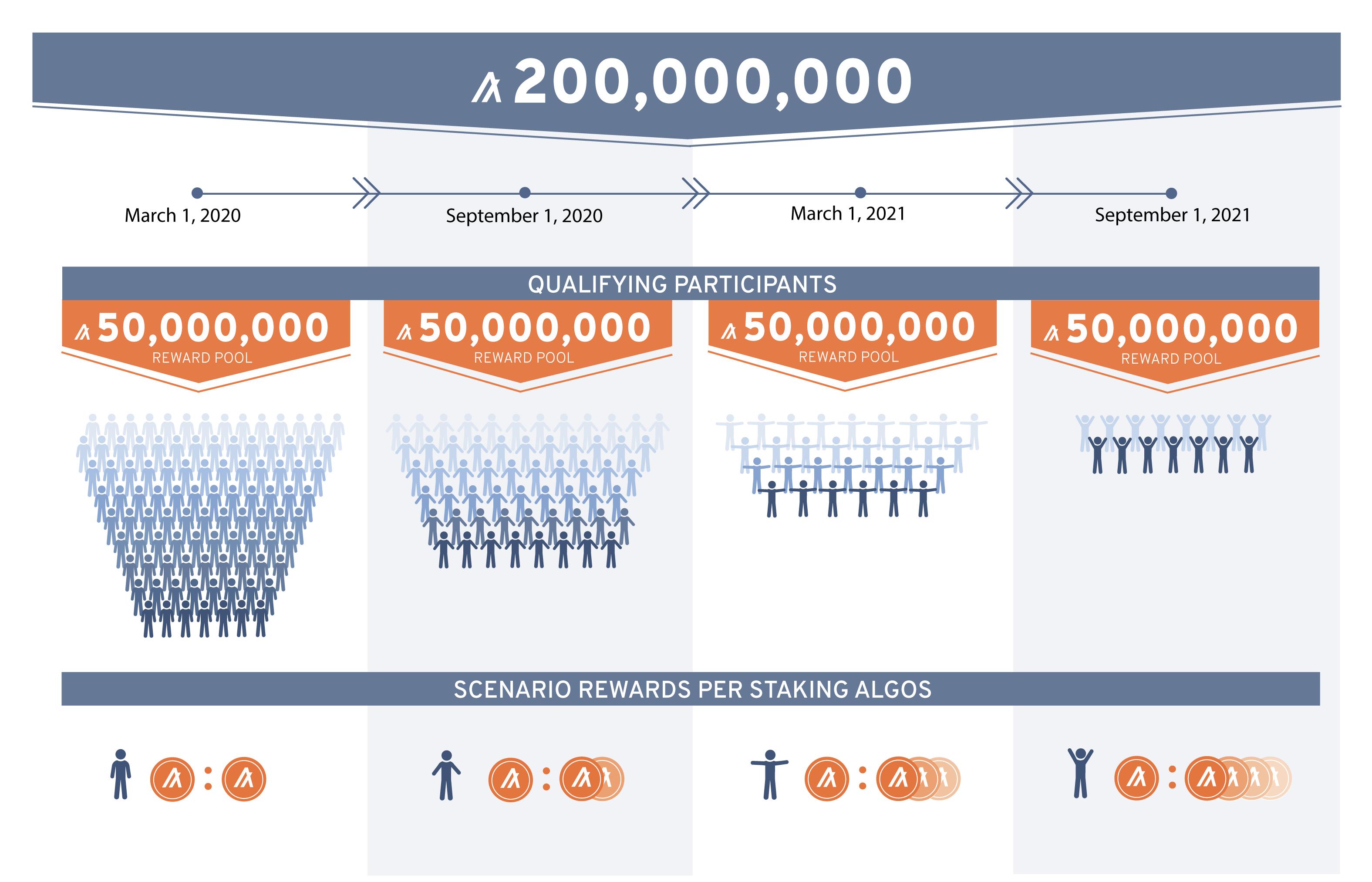 200 Million Algo Staking Rewards Program | Algorand Foundation